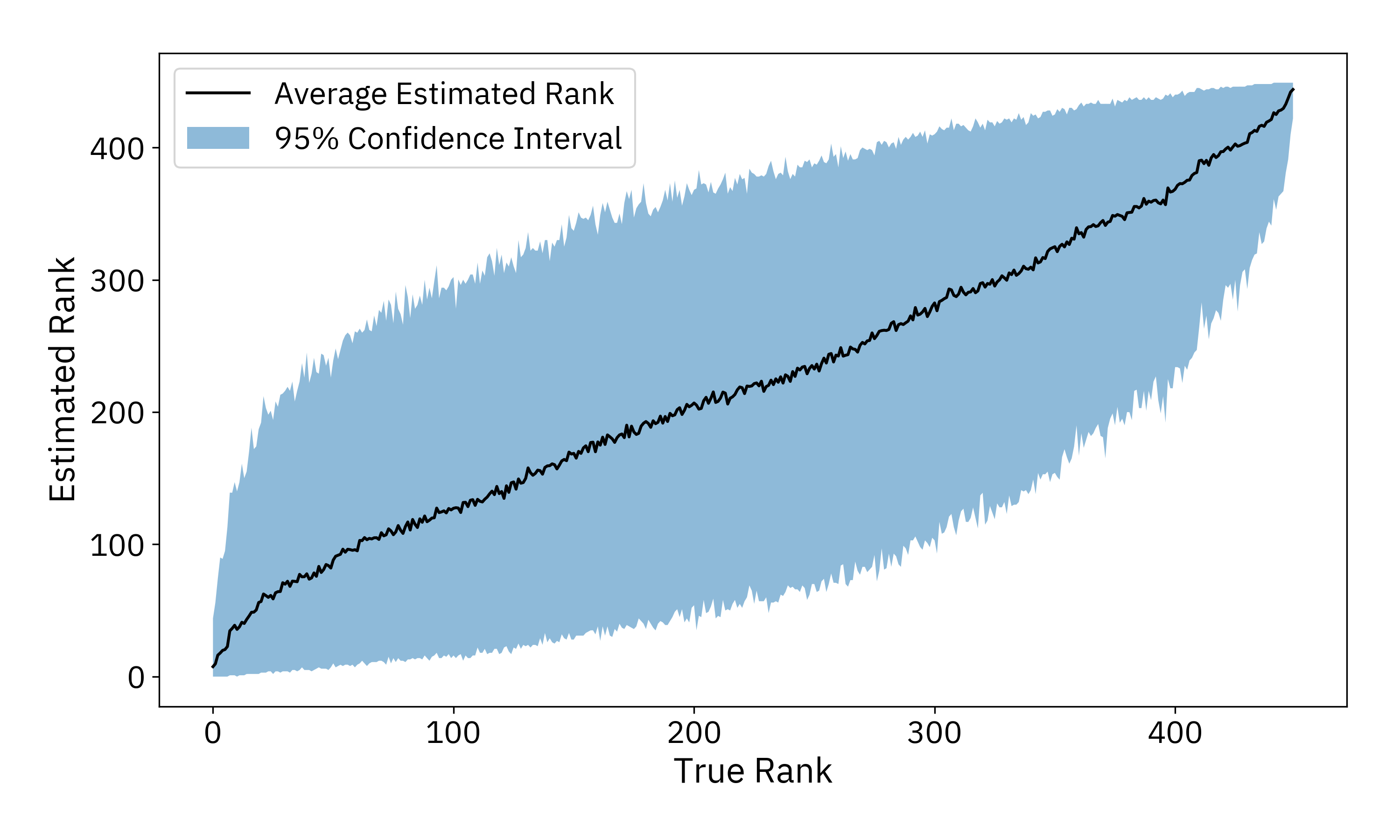True vs. Simulated Rank