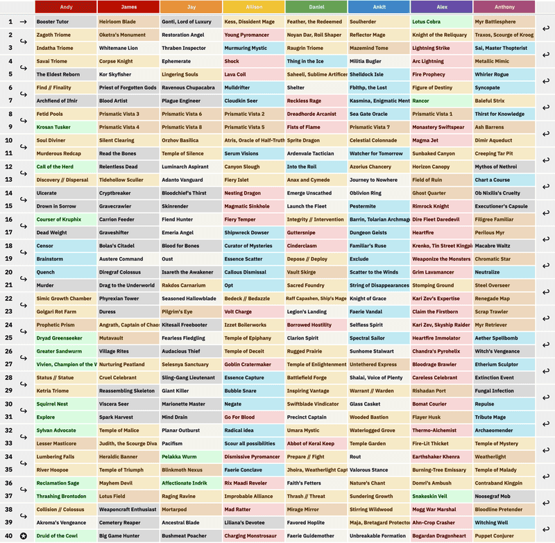 Draft Spreadsheet Template